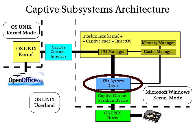 Comparison of file systems